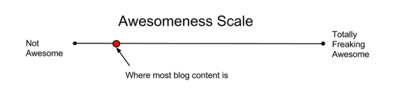 Awesomeness-scale