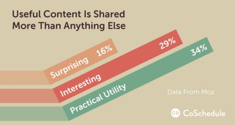 content-sharing-stats